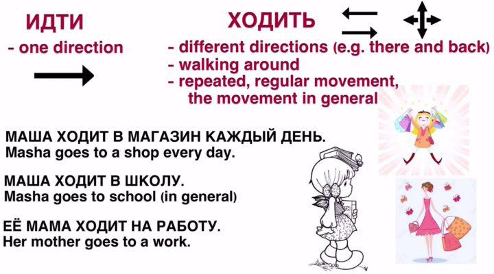 Идти — ходить. Verbs of motion in Russian.