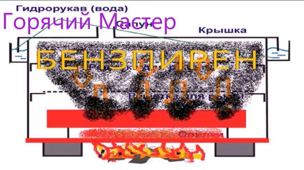 Яд БЕНЗАПИРЕН В Коптильне