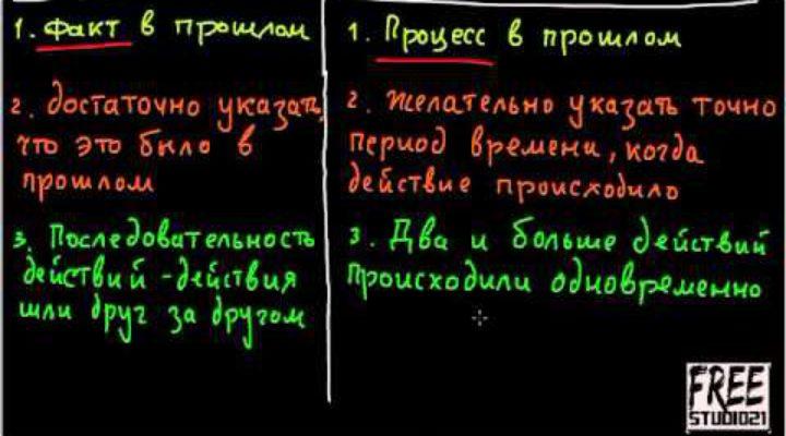 Разница между Past Simple и Past Continuous